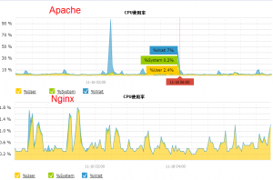 apache和nginx CPU占用情况