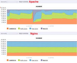 apache和nginx 内存占用情况